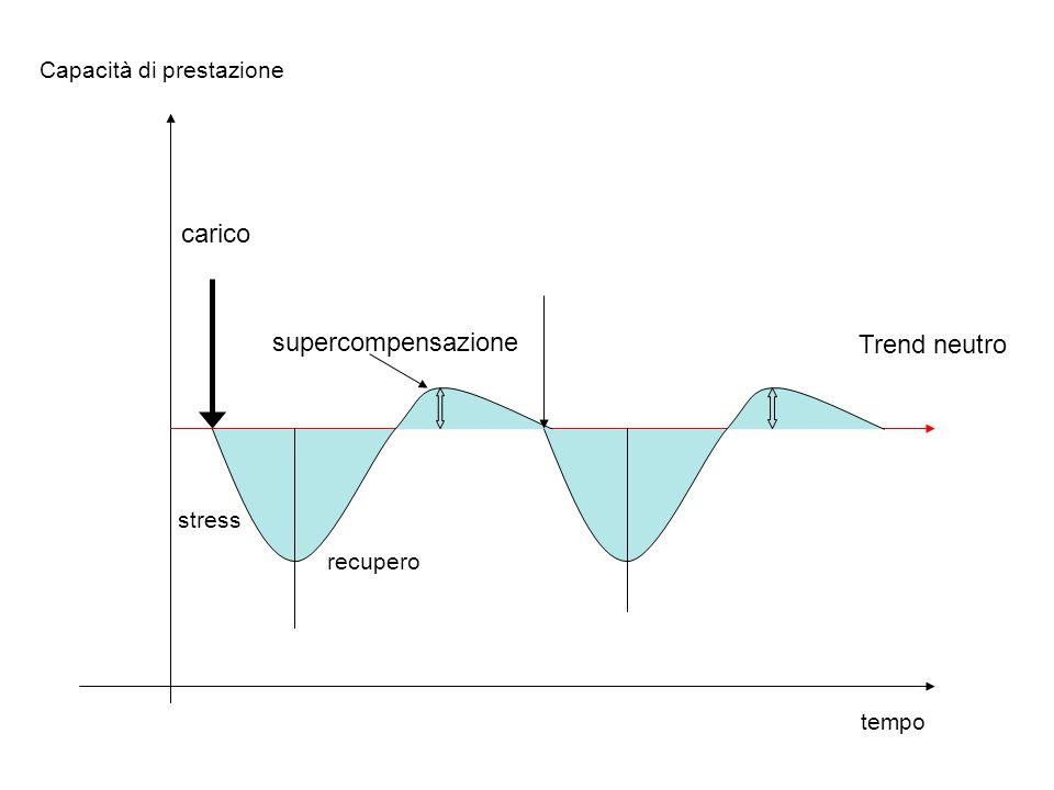 carico supercompensazione Trend neutro Capacità di prestazione stress