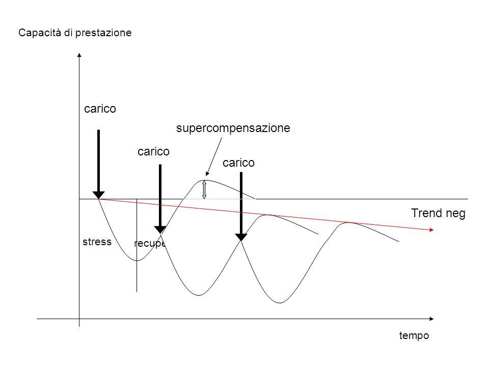 carico supercompensazione carico carico Trend neg