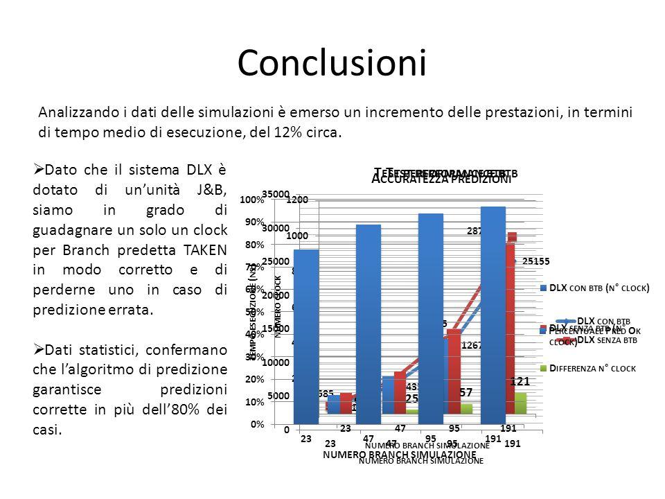 Conclusioni Analizzando i dati delle simulazioni è emerso un incremento delle prestazioni, in termini di tempo medio di esecuzione, del 12% circa.