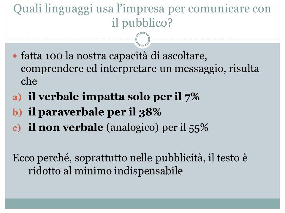Quali linguaggi usa l'impresa per comunicare con il pubblico
