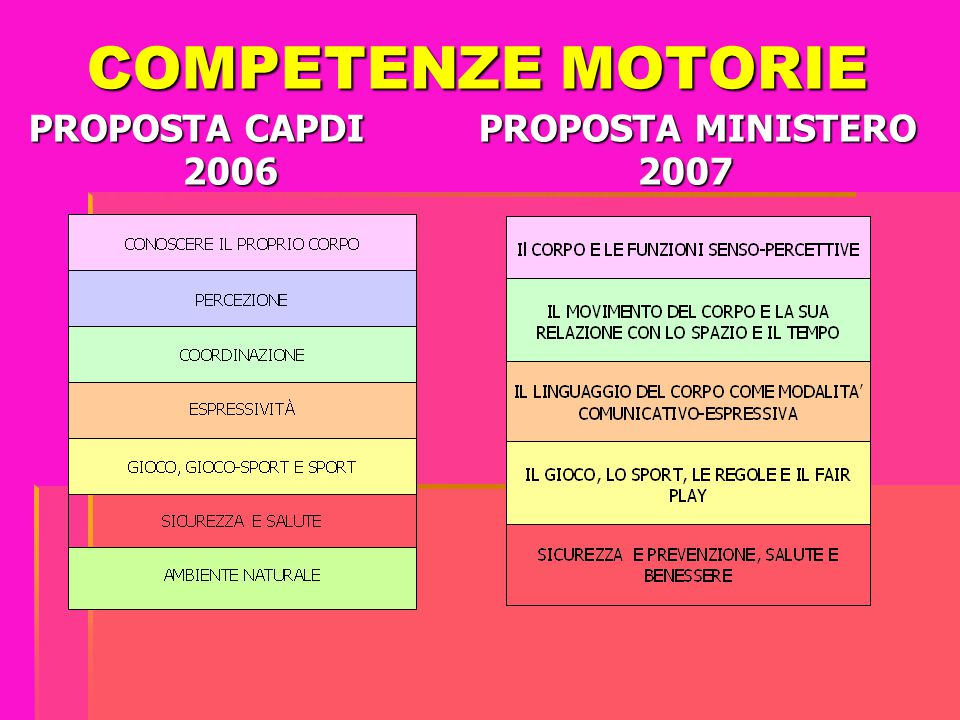 COMPETENZE MOTORIE PROPOSTA CAPDI PROPOSTA MINISTERO 2006 2007
