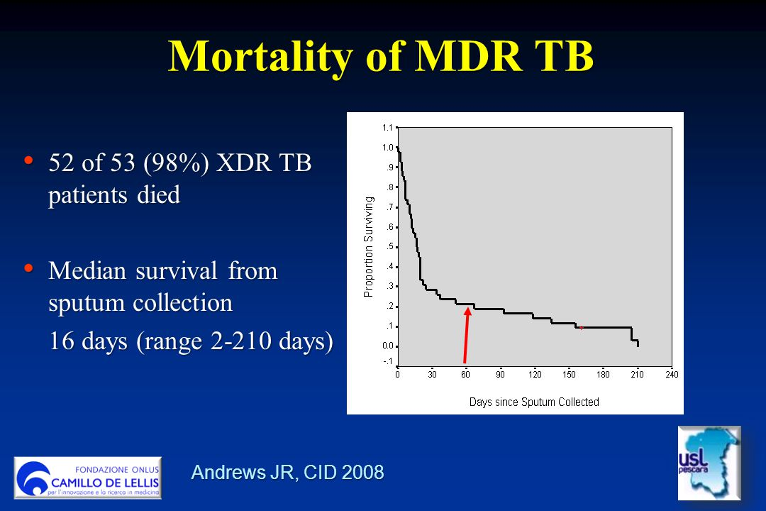 Mortality of MDR TB 52 of 53 (98%) XDR TB patients died