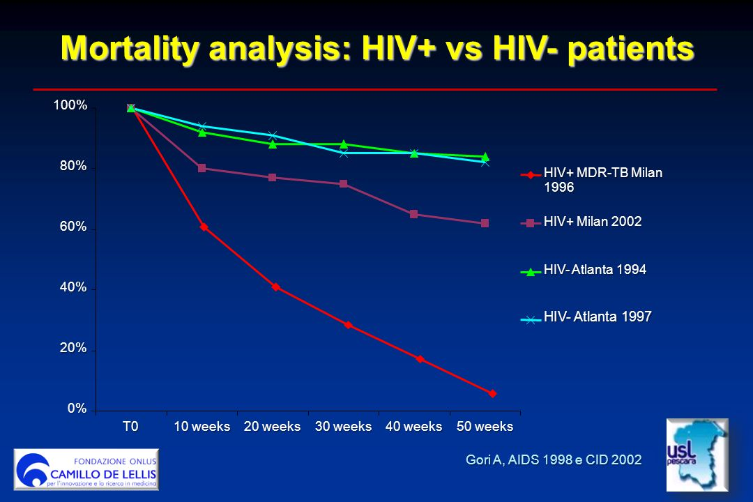 Mortality analysis: HIV+ vs HIV- patients