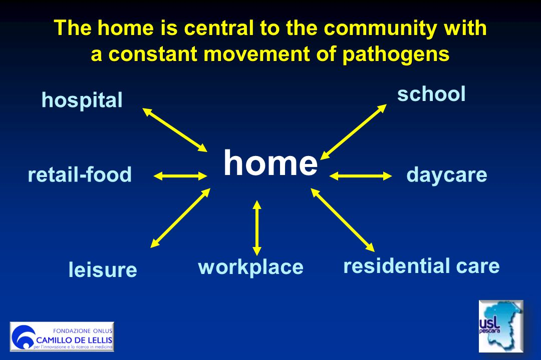 The home is central to the community with a constant movement of pathogens