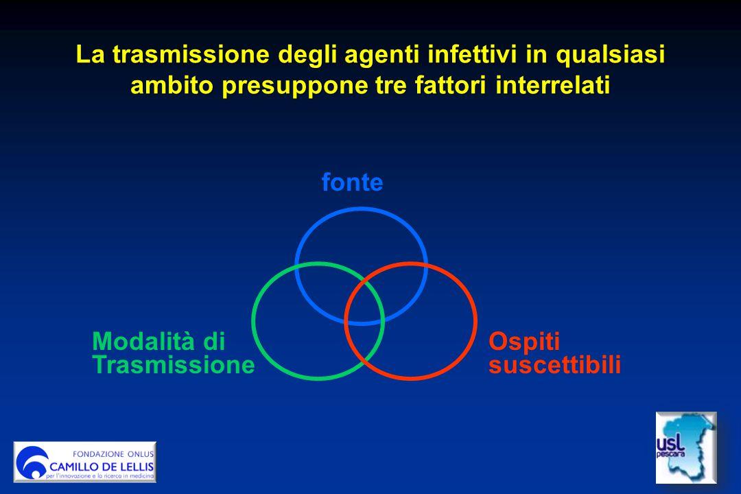 La trasmissione degli agenti infettivi in qualsiasi ambito presuppone tre fattori interrelati