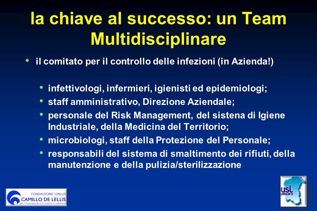 la chiave al successo: un Team Multidisciplinare