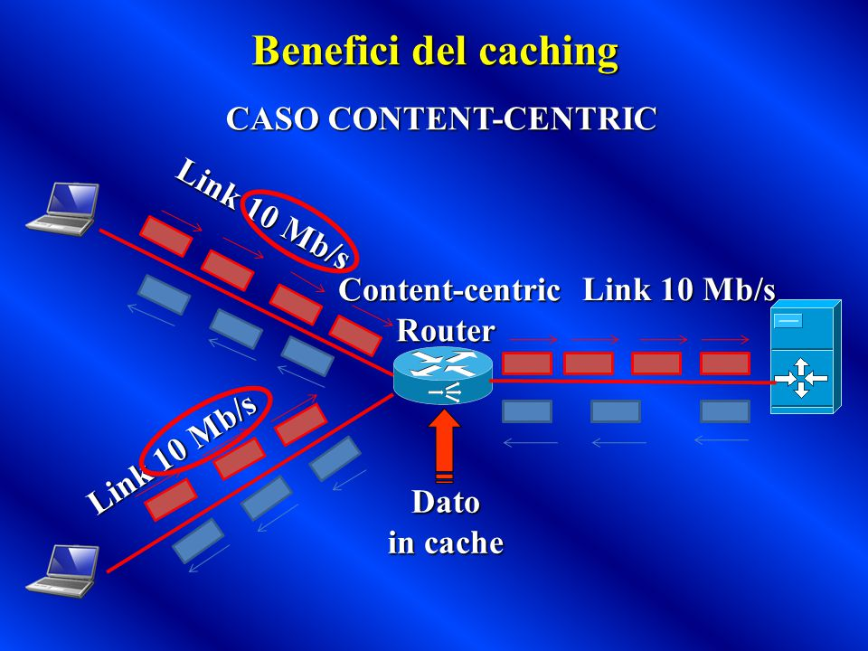 Benefici del caching CASO CONTENT-CENTRIC Link 10 Mb/s Content-centric