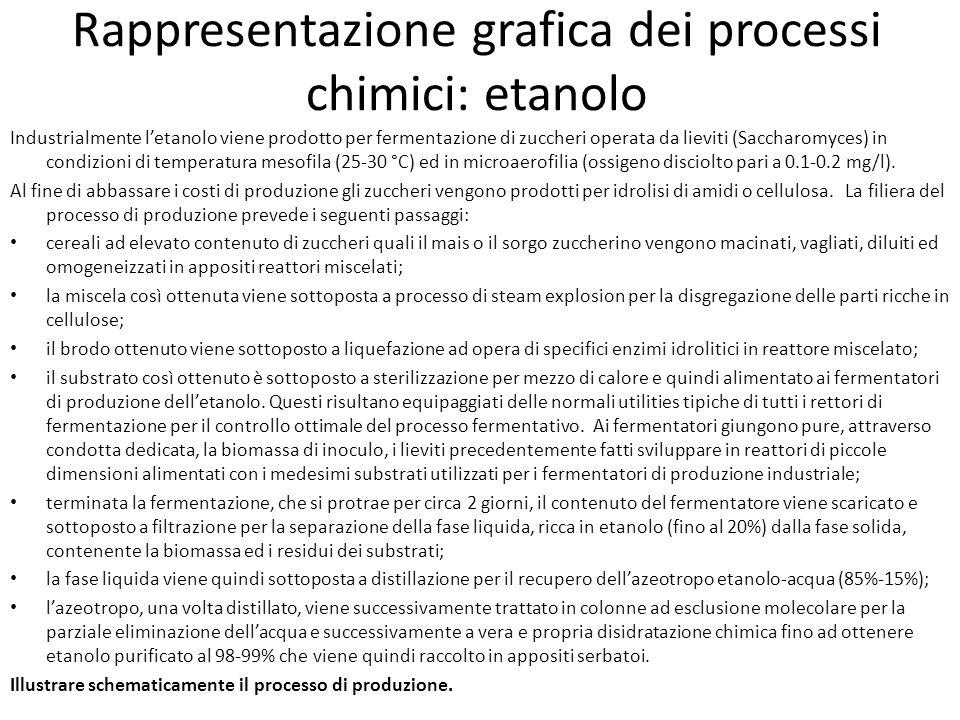 Rappresentazione grafica dei processi chimici: etanolo