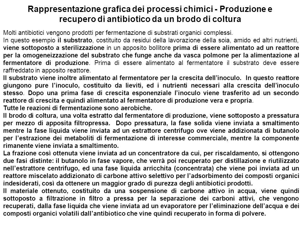 Rappresentazione grafica dei processi chimici - Produzione e recupero di antibiotico da un brodo di coltura