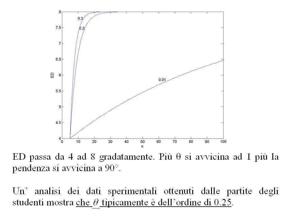 esempio Rappresentare ED del negoziante (Retailer) per t=1:100 se q =0.2. Soluzione. % decisione.m.