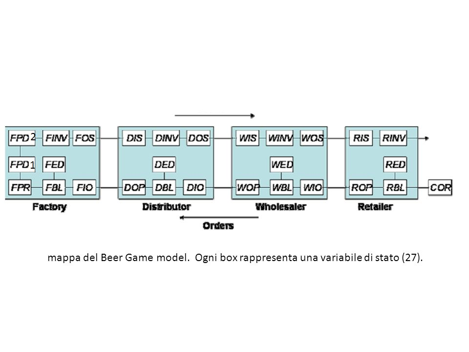 mappa del Beer Game model