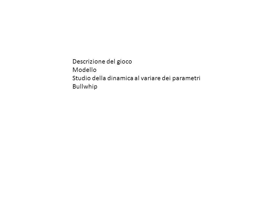 Descrizione del gioco Modello Studio della dinamica al variare dei parametri Bullwhip