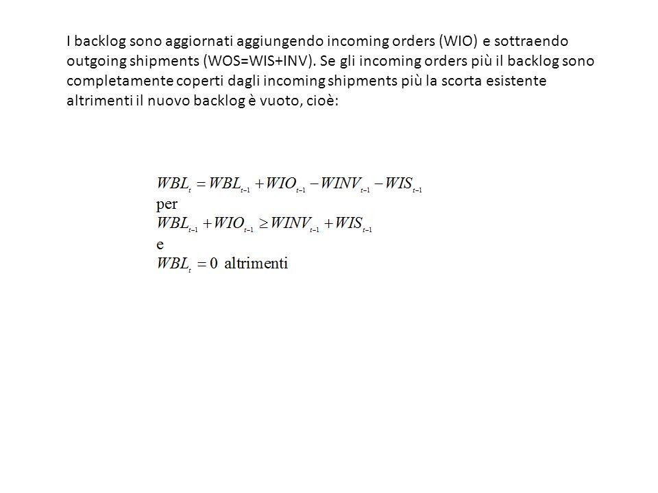 I backlog sono aggiornati aggiungendo incoming orders (WIO) e sottraendo outgoing shipments (WOS=WIS+INV).