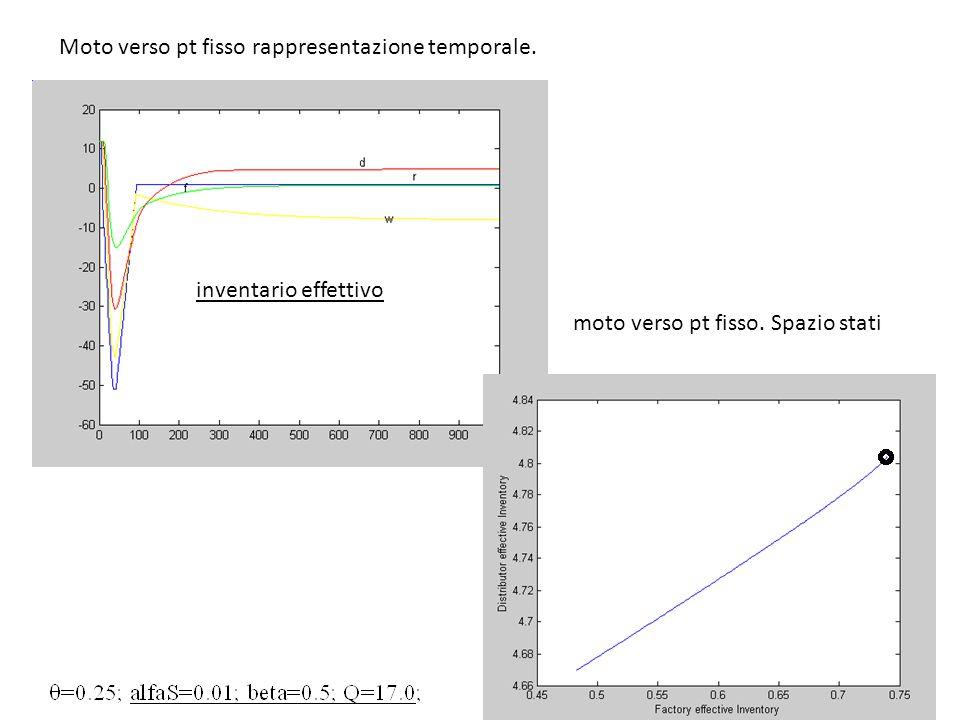 Moto verso pt fisso rappresentazione temporale.
