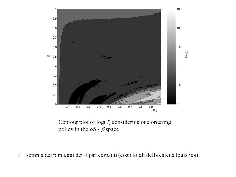 Contour plot of log(J) considering one ordering policy in the aS - b space