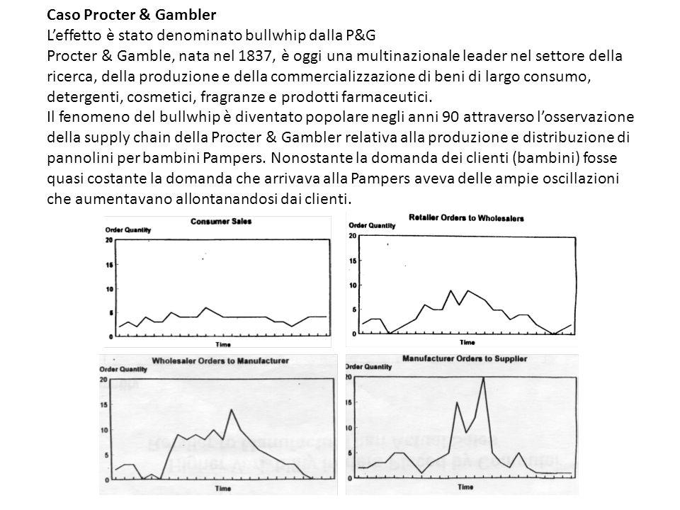 Caso Procter & Gambler L'effetto è stato denominato bullwhip dalla P&G.