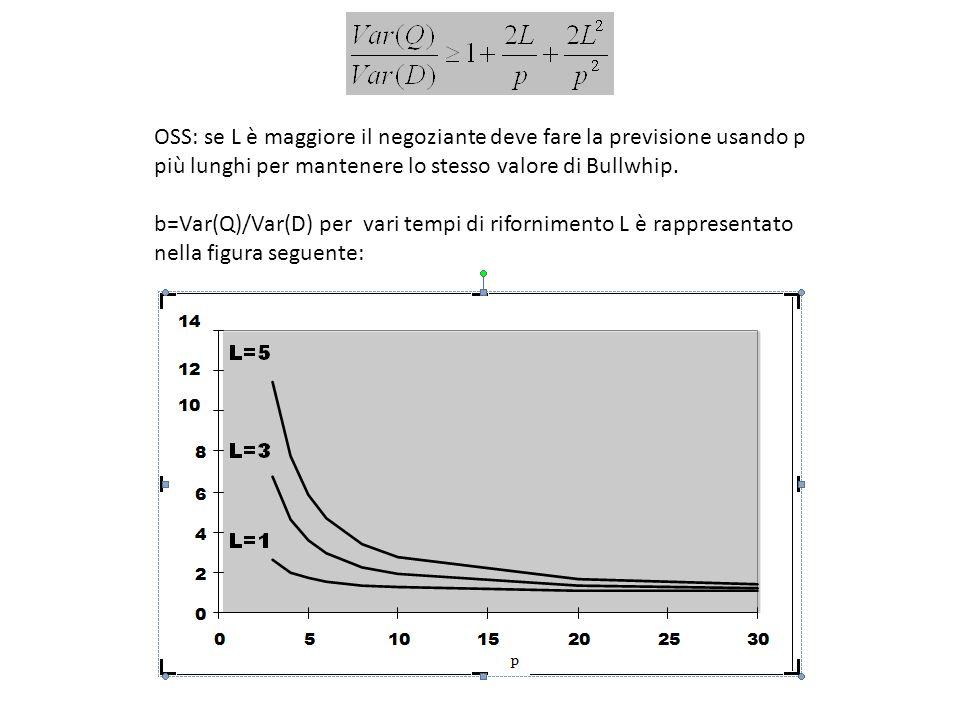 OSS: se L è maggiore il negoziante deve fare la previsione usando p più lunghi per mantenere lo stesso valore di Bullwhip.