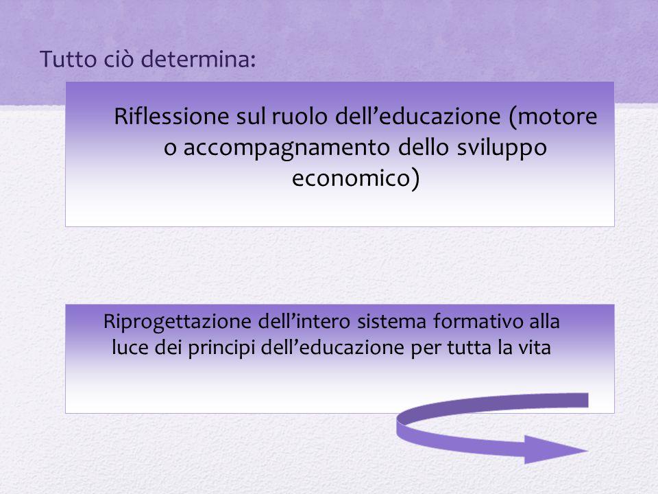 Tutto ciò determina: Riflessione sul ruolo dell'educazione (motore o accompagnamento dello sviluppo economico)