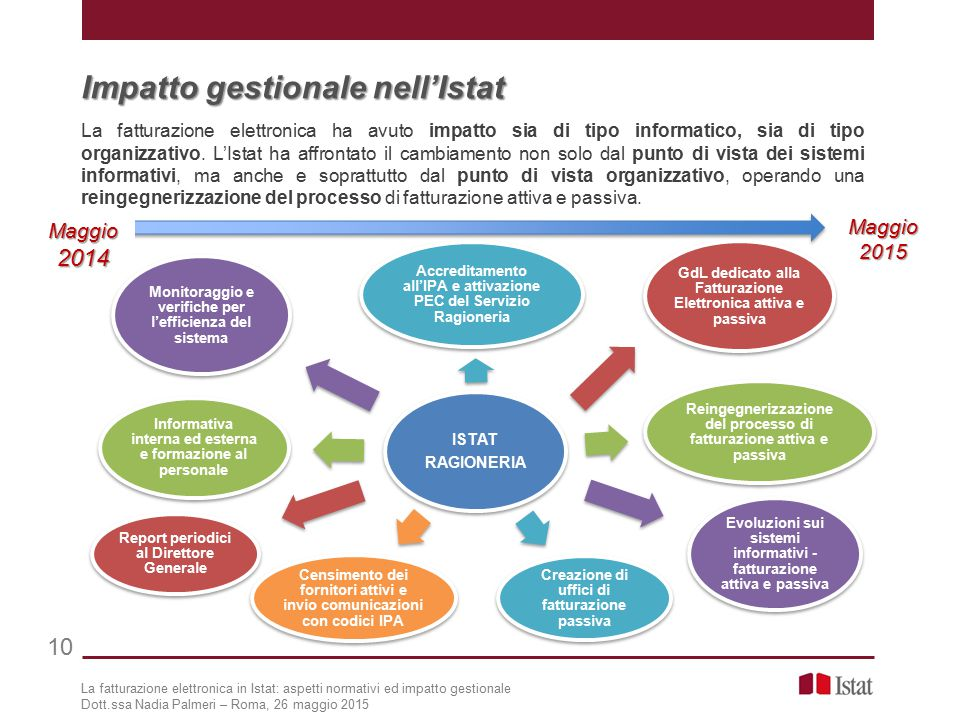 Impatto gestionale nell'Istat
