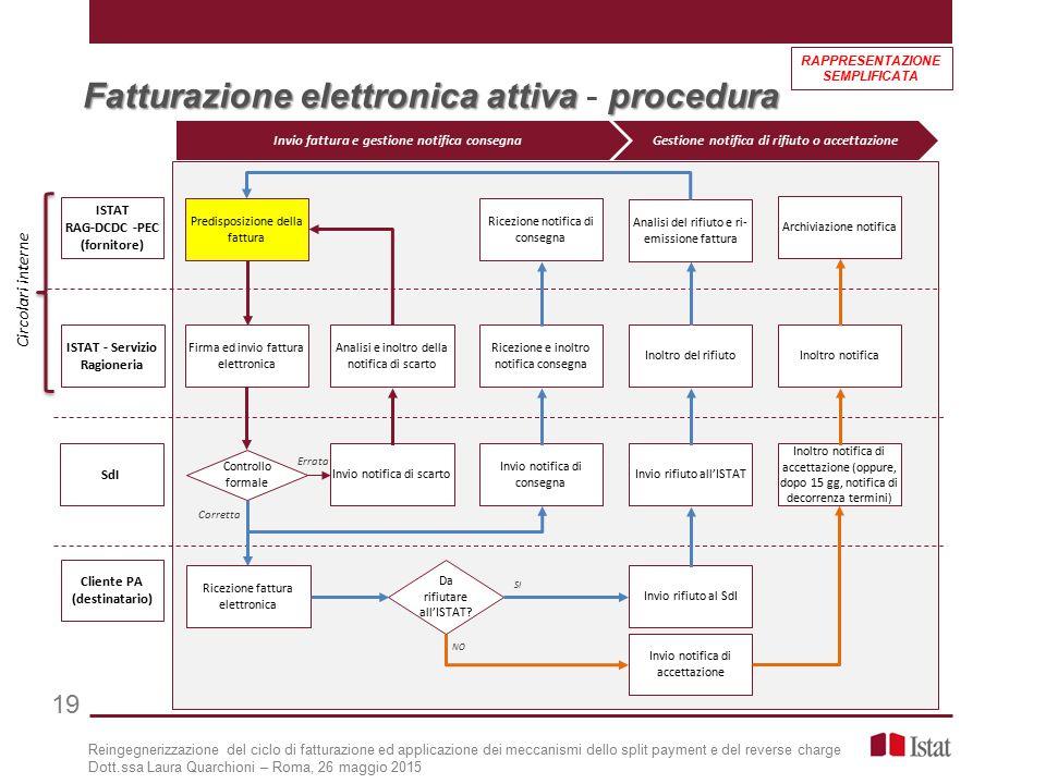 Fatturazione elettronica attiva - procedura
