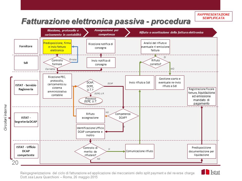 Fatturazione elettronica passiva - procedura