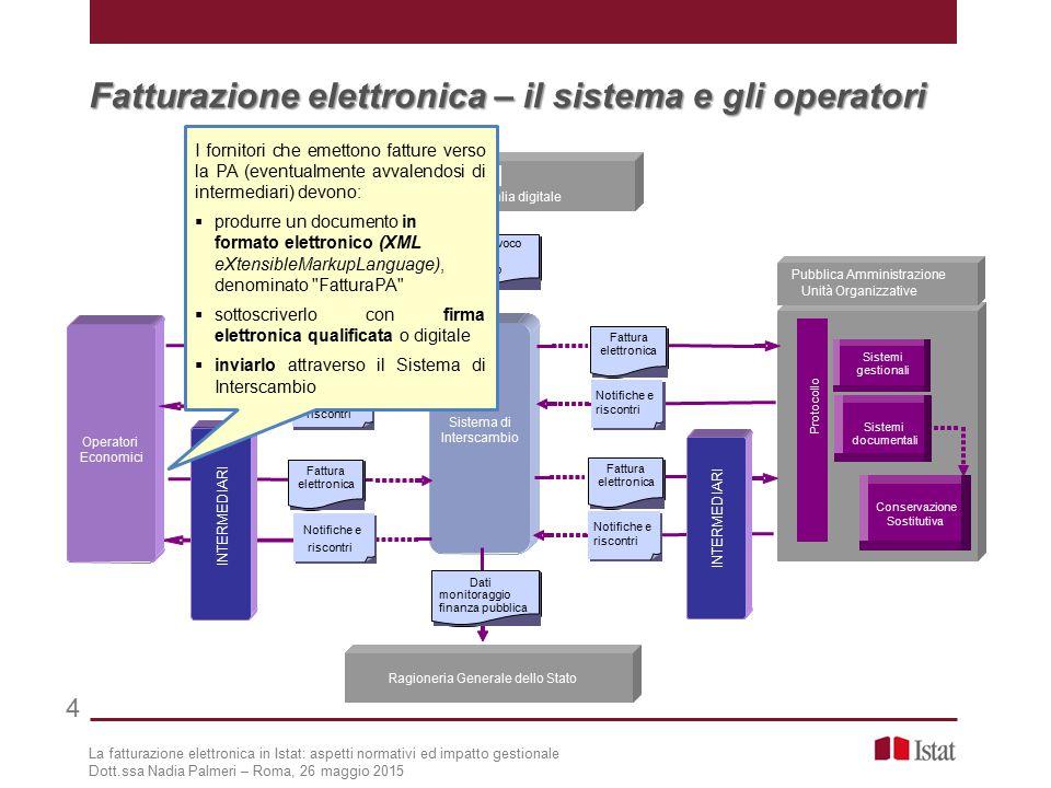 Fatturazione elettronica – il sistema e gli operatori