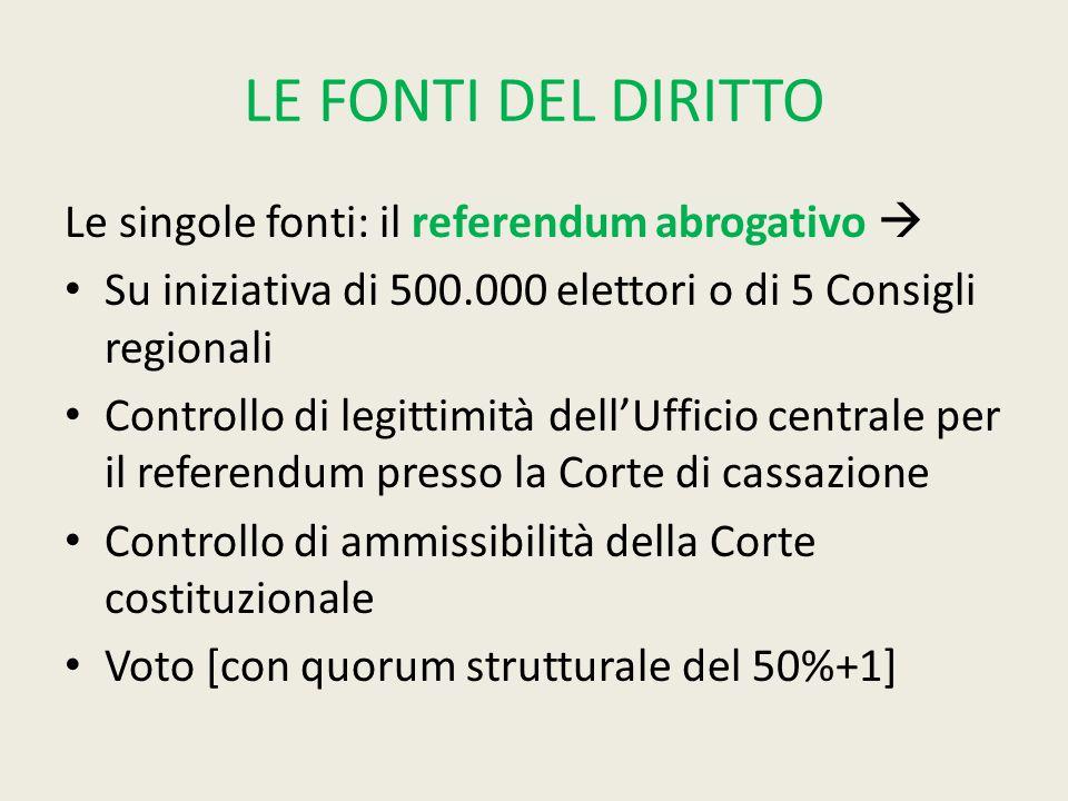 LE FONTI DEL DIRITTO Le singole fonti: il referendum abrogativo 