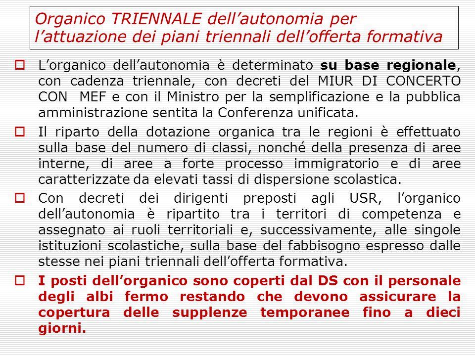 Organico TRIENNALE dell'autonomia per l'attuazione dei piani triennali dell'offerta formativa