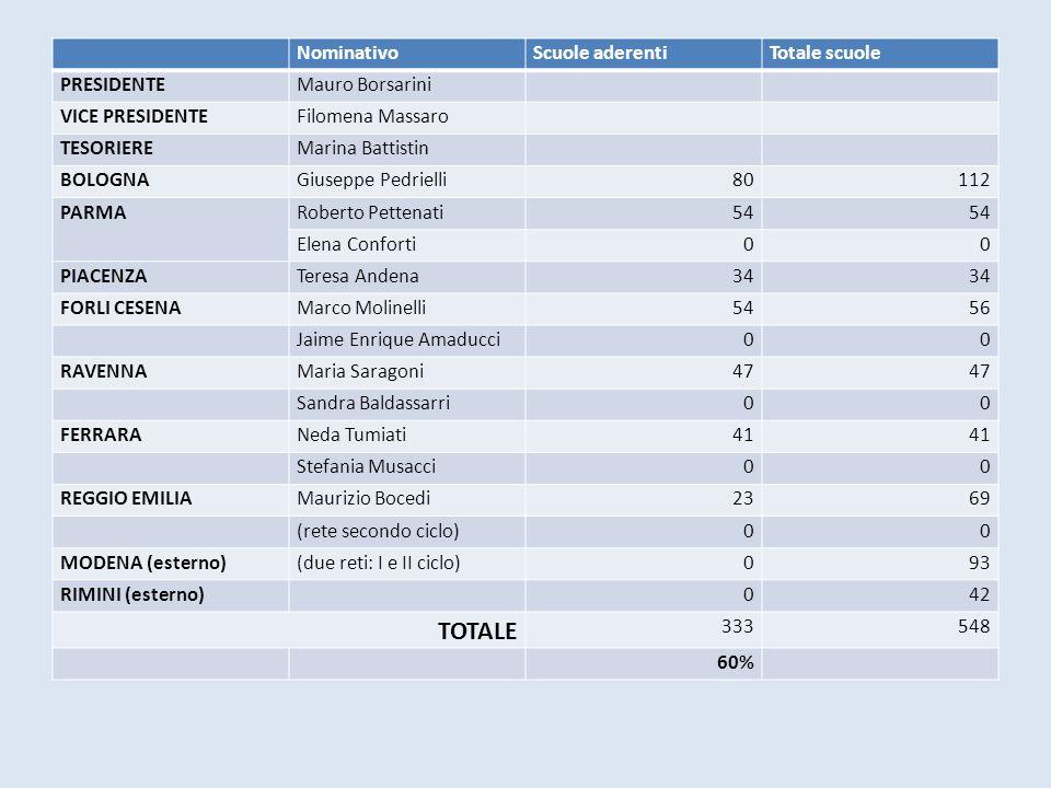TOTALE Nominativo Scuole aderenti Totale scuole PRESIDENTE