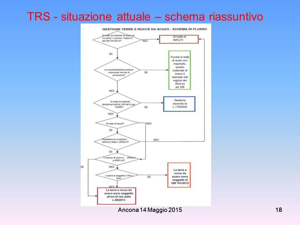 TRS - situazione attuale – schema riassuntivo