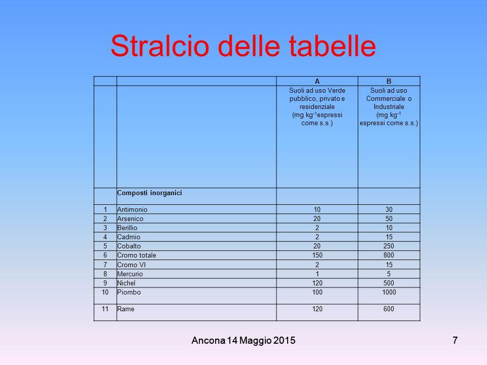 Stralcio delle tabelle