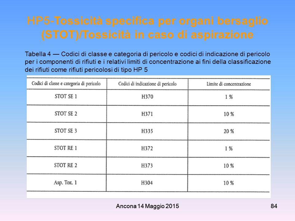 HP5-Tossicità specifica per organi bersaglio (STOT)/Tossicità in caso di aspirazione