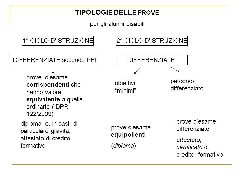TIPOLOGIE DELLE PROVE per gli alunni disabili 1° CICLO D'ISTRUZIONE