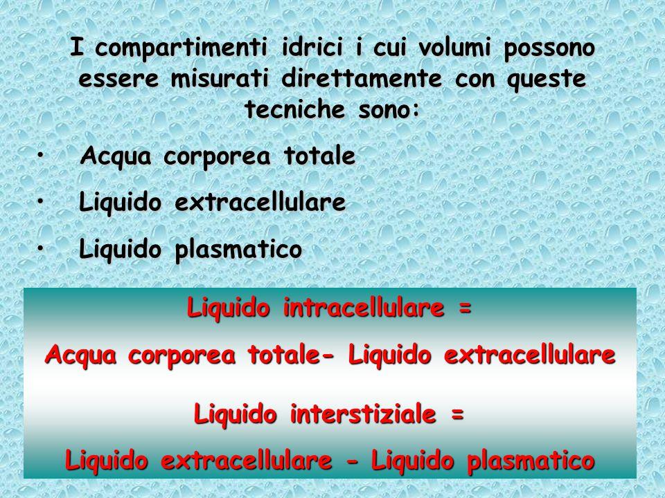 Liquido extracellulare Liquido plasmatico