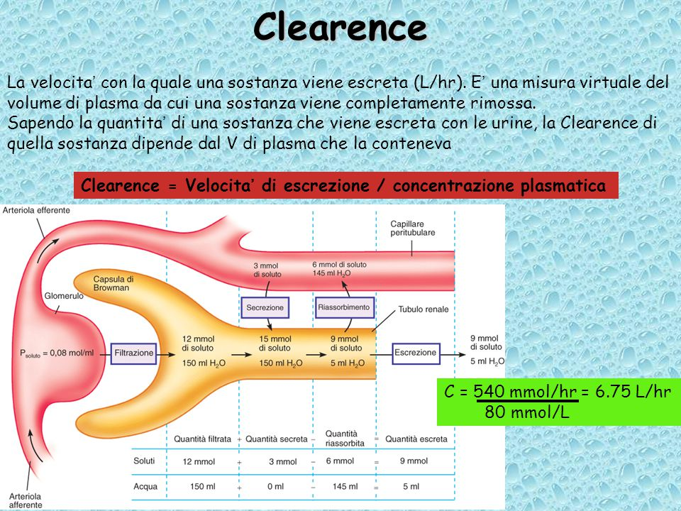 Clearence