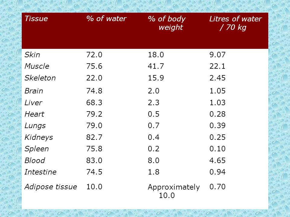 Tissue % of water. % of body weight. Litres of water / 70 kg. Skin. 72.0. 18.0. 9.07. Muscle.