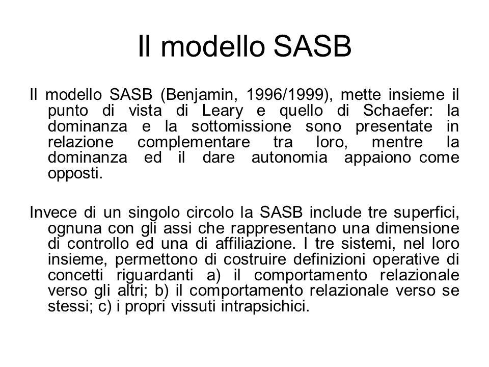 Il modello SASB