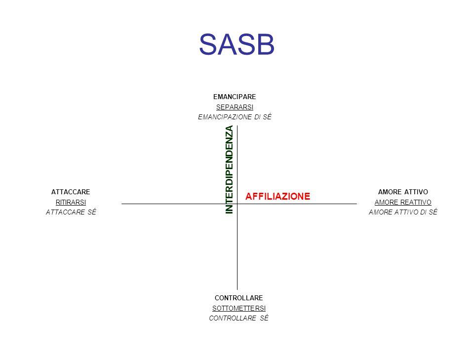 SASB INTERDIPENDENZA AFFILIAZIONE EMANCIPARE SEPARARSI