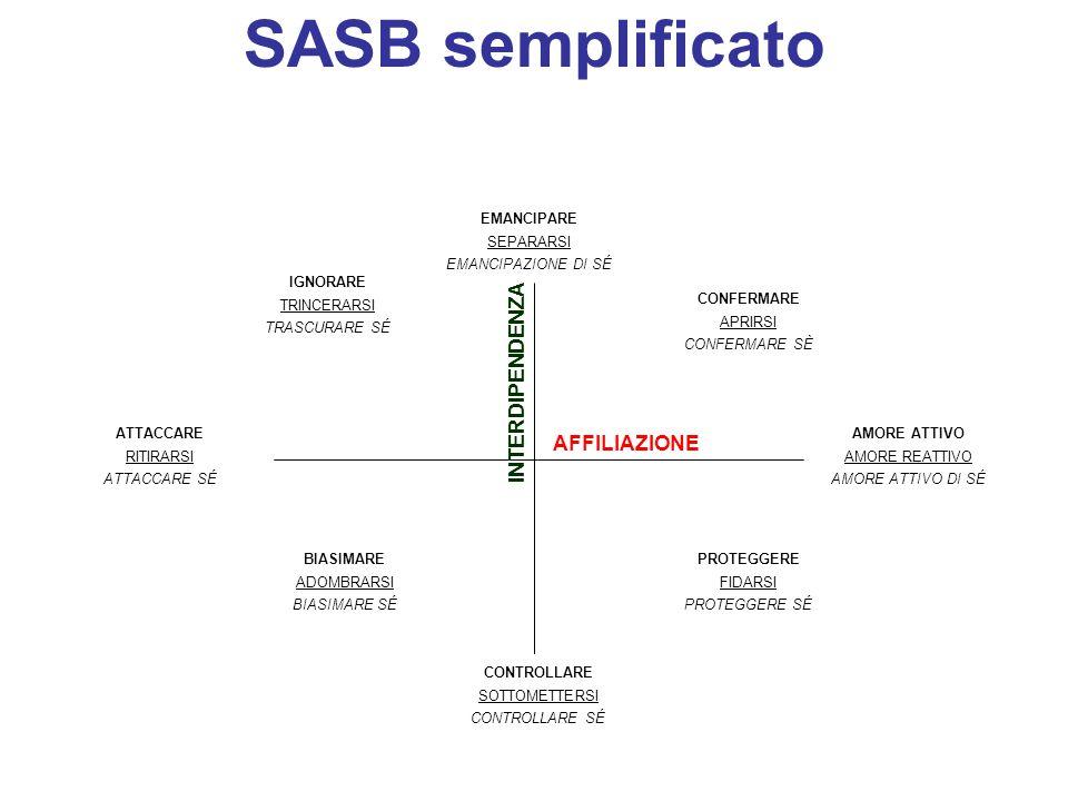 SASB semplificato INTERDIPENDENZA AFFILIAZIONE EMANCIPARE SEPARARSI
