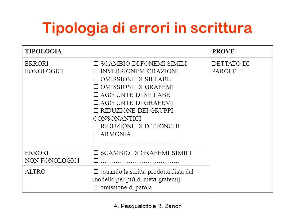 Tipologia di errori in scrittura