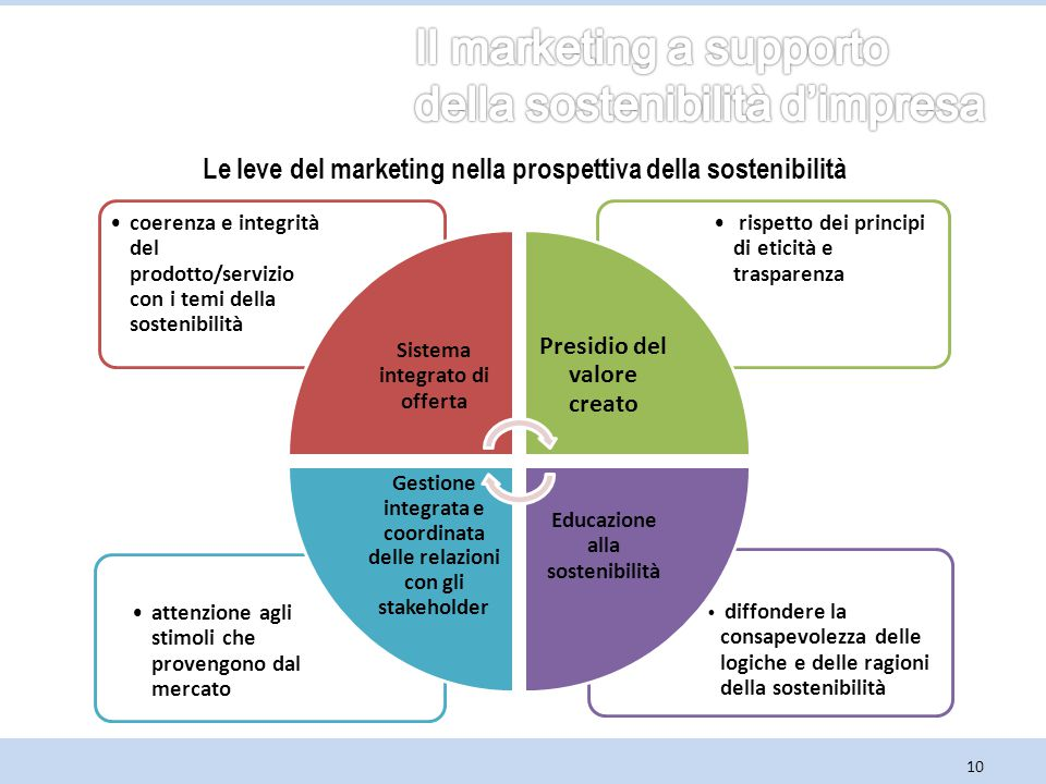 Le leve del marketing nella prospettiva della sostenibilità