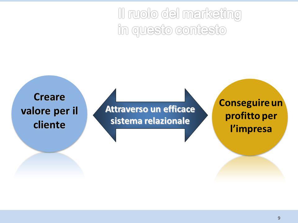 Il ruolo del marketing in questo contesto Creare valore per il cliente