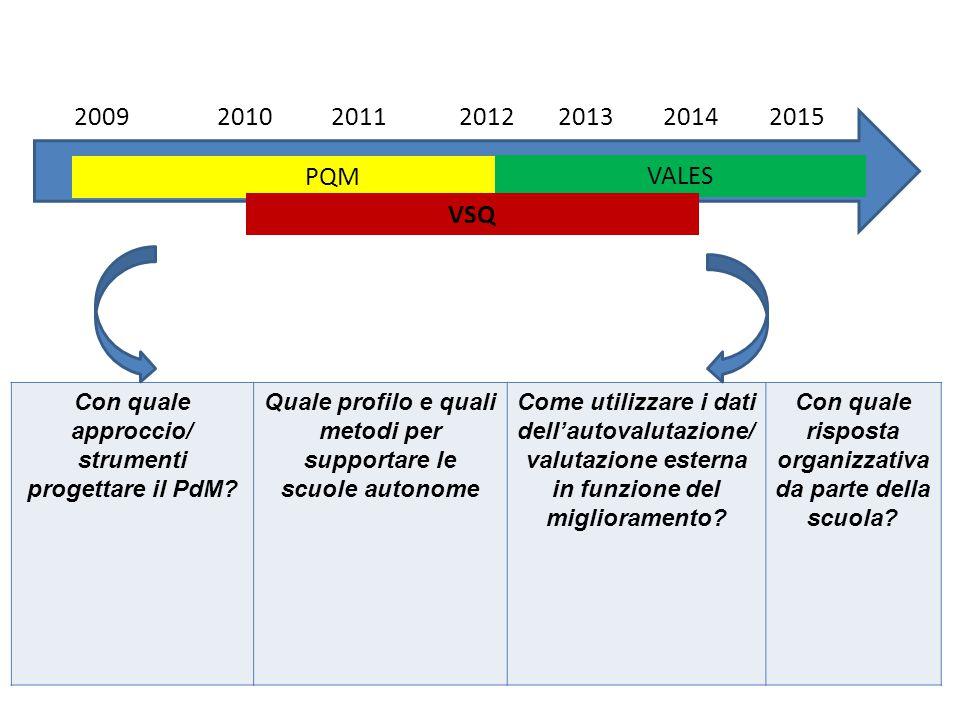 2009 2010. 2011. 2012. 2013. 2014. 2015. PQM. VALES. VSQ. Con quale approccio/ strumenti progettare il PdM