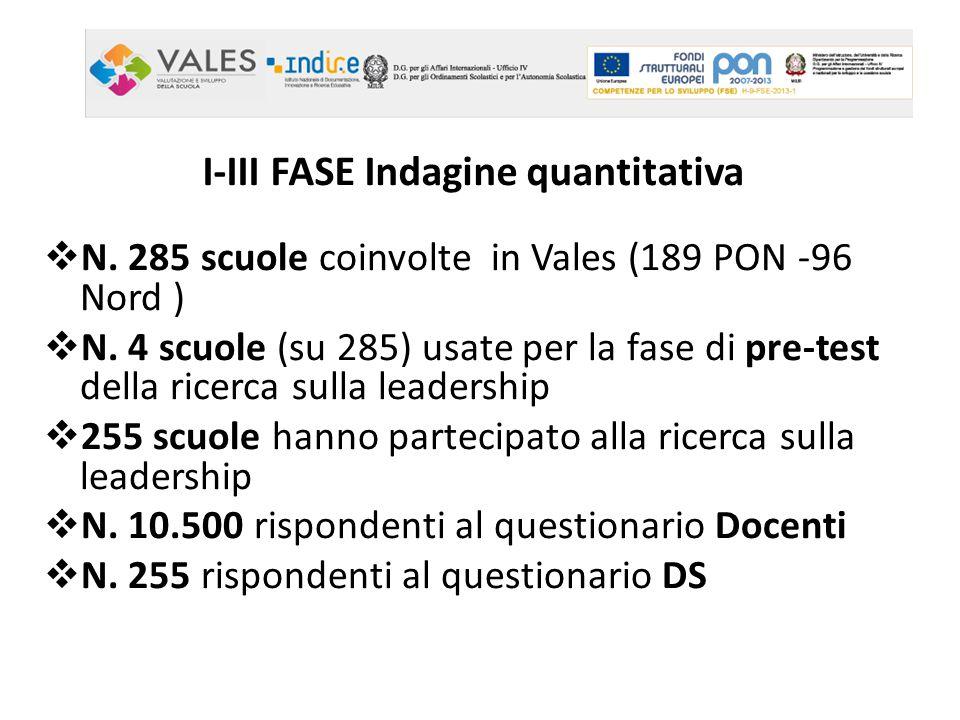I-III FASE Indagine quantitativa