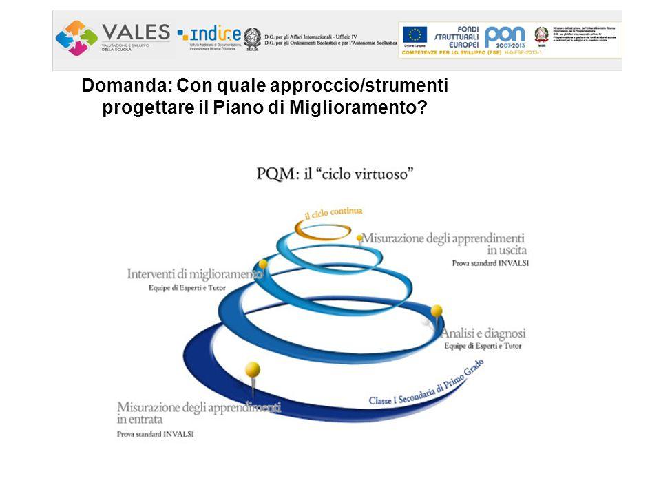 Domanda: Con quale approccio/strumenti progettare il Piano di Miglioramento