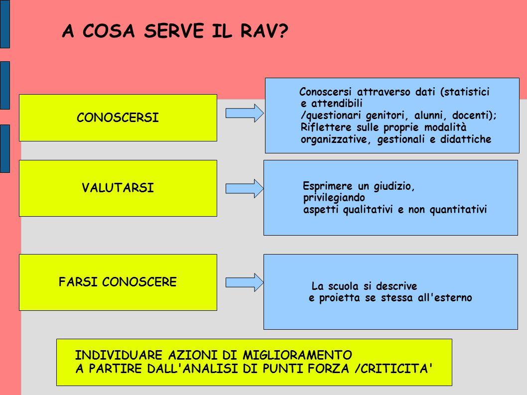 A COSA SERVE IL RAV CONOSCERSI VALUTARSI FARSI CONOSCERE