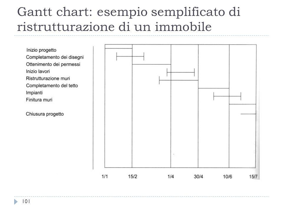 Gantt chart: esempio semplificato di ristrutturazione di un immobile