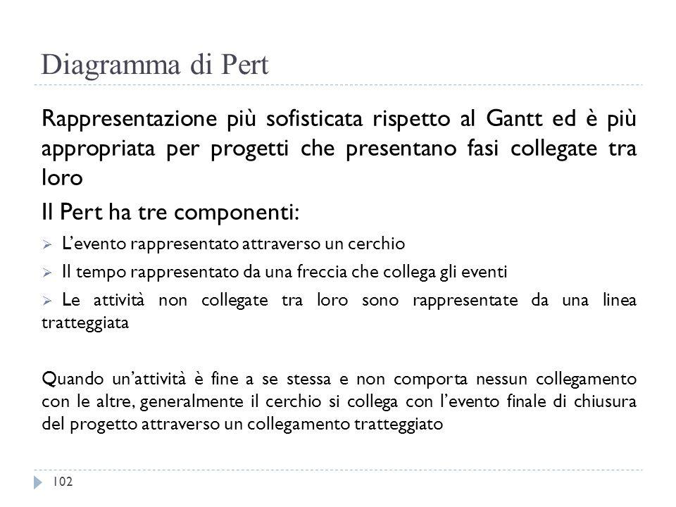 Diagramma di Pert Rappresentazione più sofisticata rispetto al Gantt ed è più appropriata per progetti che presentano fasi collegate tra loro.