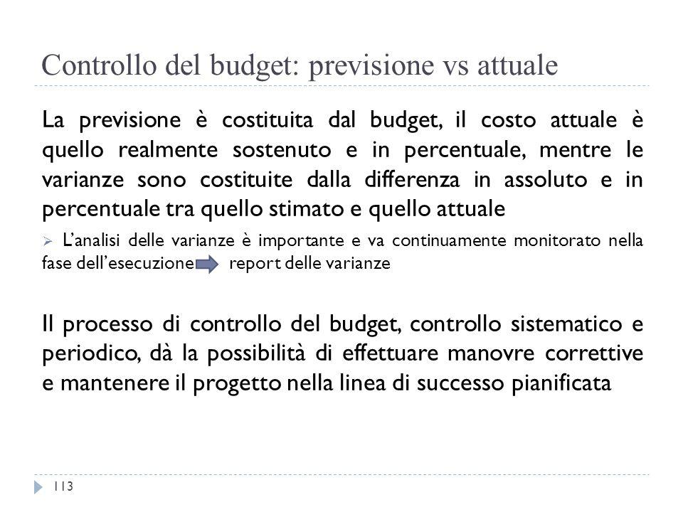 Controllo del budget: previsione vs attuale