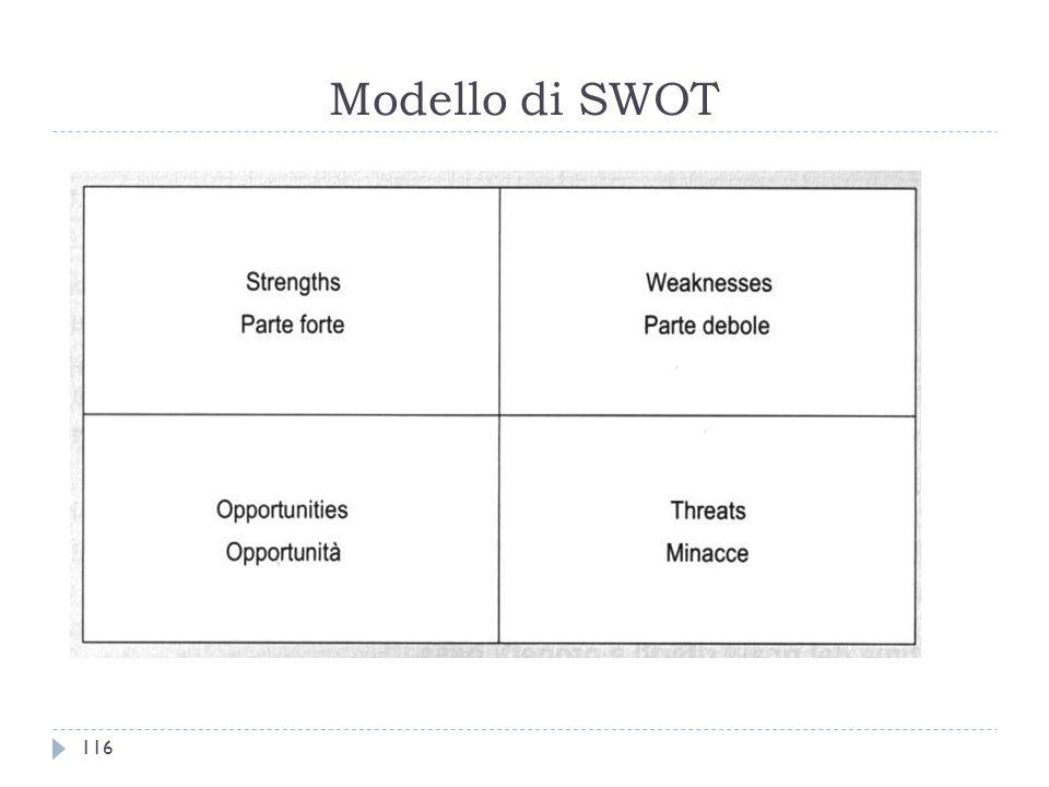 Modello di SWOT